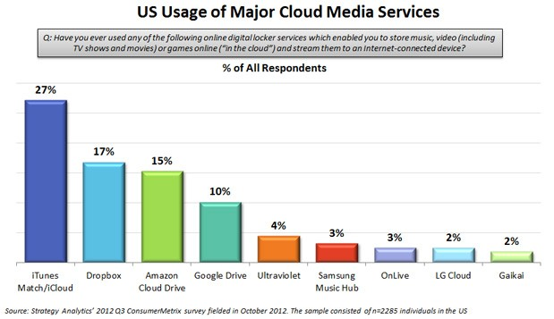 Strategy Analytics: iCloud, Dropbox and Amazon top cloud media in the US
